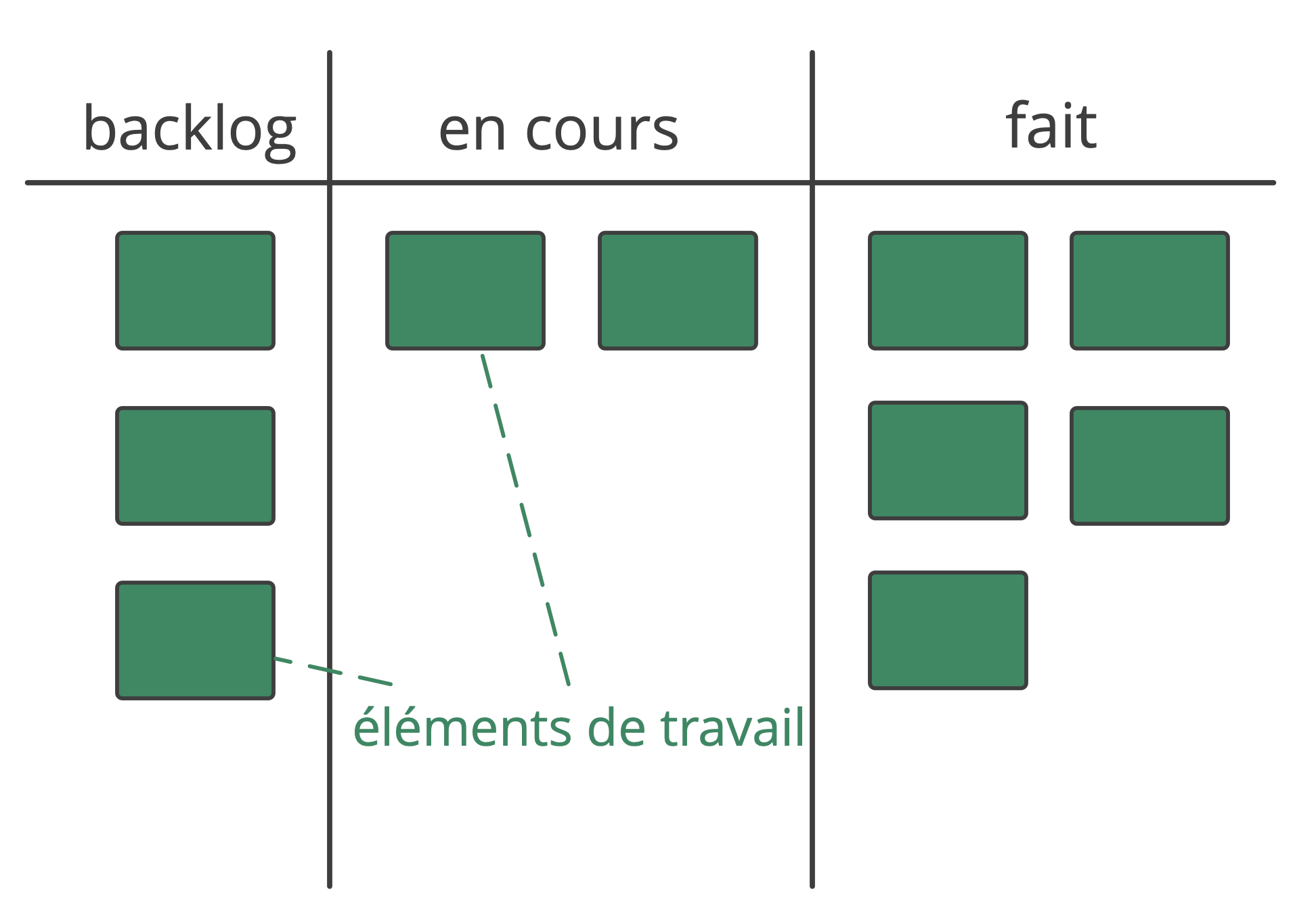Visualisation d'un processus de travail simple